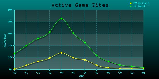 ActiveGameSiteGraph.png