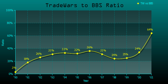 TWToBBSRatioGraph.png